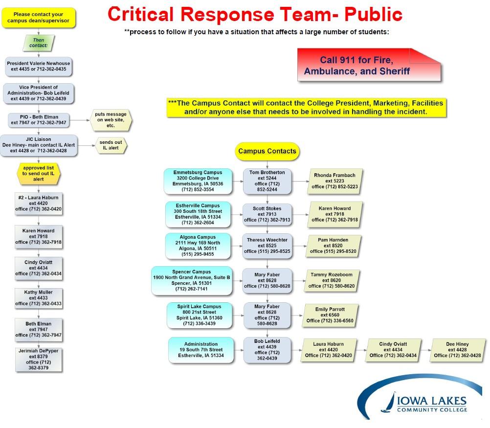 Critical Response Plan flow chart